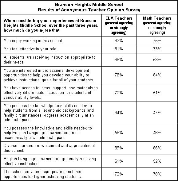 Manager effectiveness survey templates & questions sogosurvey.